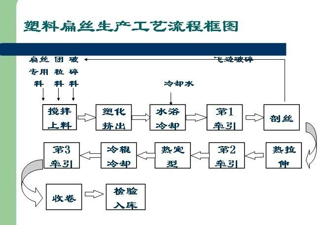 编织袋生产工艺流程